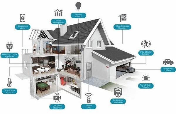 Nhà thông minh là gì? Smarthome gồm những thiết bị gì? (2)