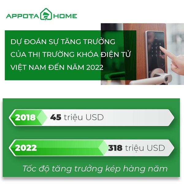 Thị trường khóa điện tử tại Việt Nam phát triển như thế nào? (1)