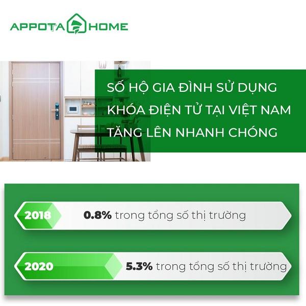 Thị trường khóa điện tử tại Việt Nam phát triển như thế nào? (2)
