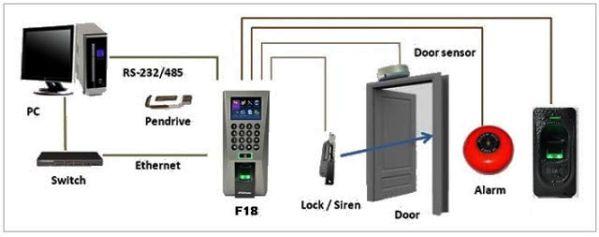 Hiểu rõ hơn về hệ thống kiểm soát ra vào bằng thẻ 1
