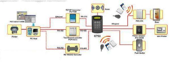 Hiểu rõ hơn về hệ thống kiểm soát ra vào bằng thẻ 2