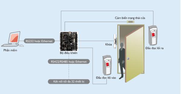Tìm hiểu về hệ thống kiểm soát cửa bằng vân tay và thẻ từ 1